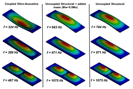 Modal, harmonic and spectral response analysed using ANSYS