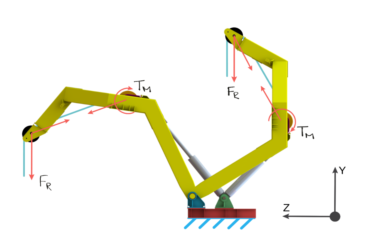 Directions of loads applied to Davit model with two positions shown, Boomed-In and Boomed-Out