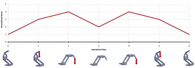 Graph illustrating the six operational steps and the nominal stress at each stage