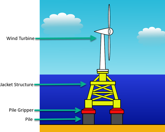 Illustration of a wind turbine with the 'jacket structure', 'pile gripper' and 'pile'