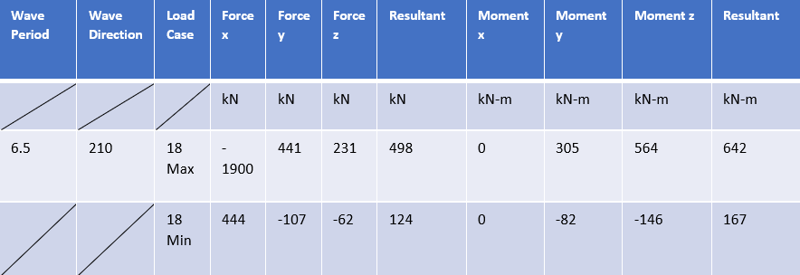 Boundary Conditions table