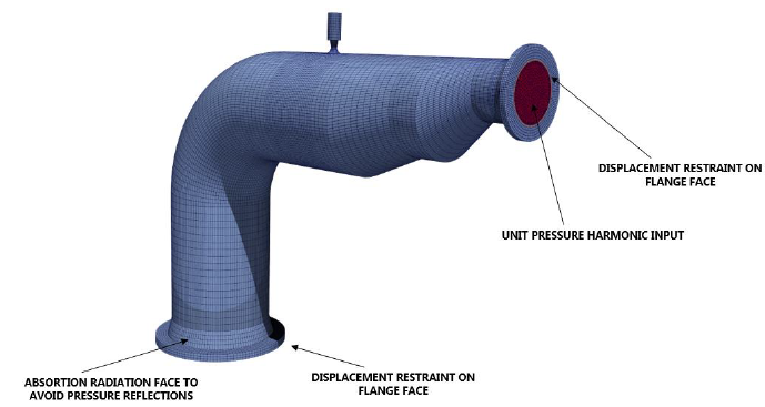 AIV labelled FEA pipe geometry with eblow and small bore connection